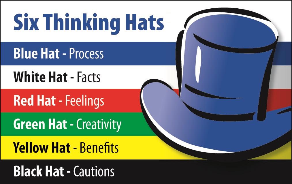 de bono thinking systems six thinking hats - 1013×638